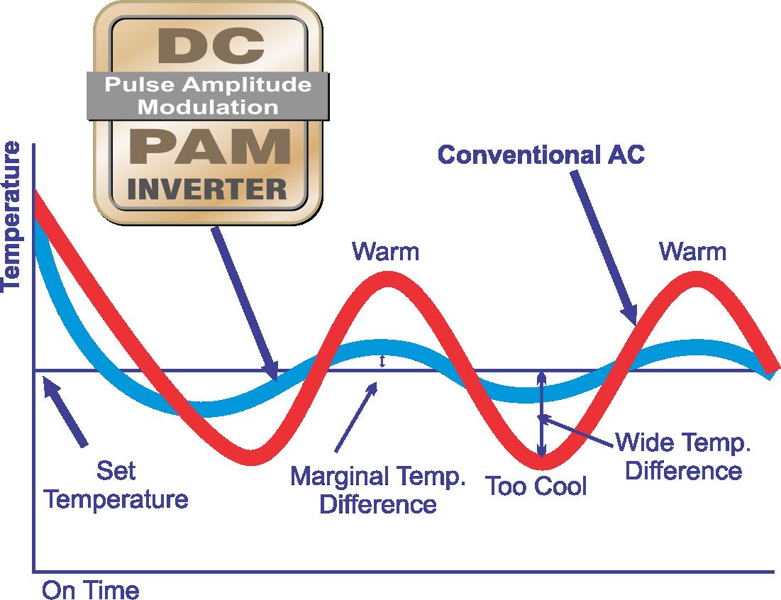 DC PAM INVERTER