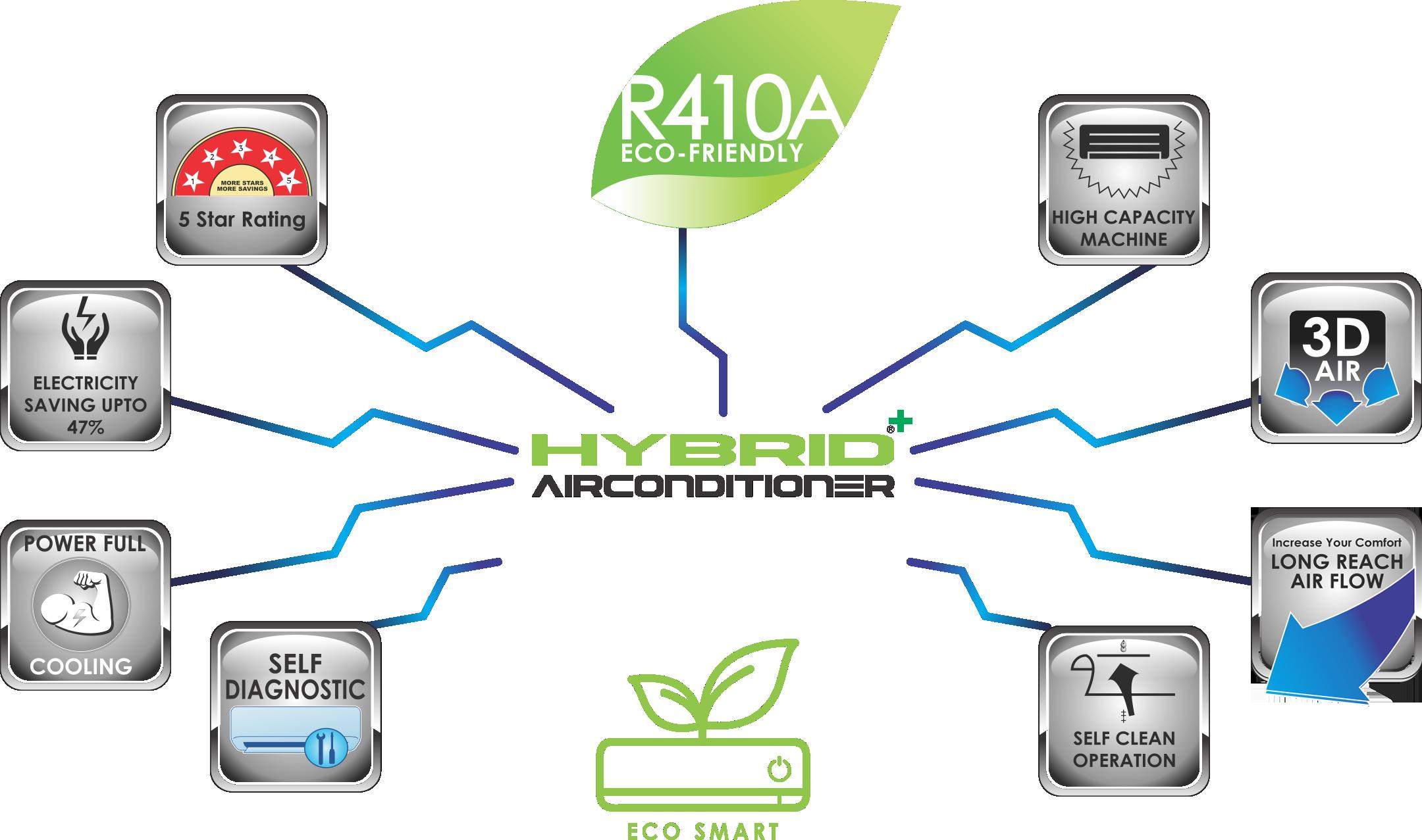 Hybrid Air Conditioner